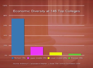 Economic diversity at top colleges in the US: On the left are the richest and on the right the poorest